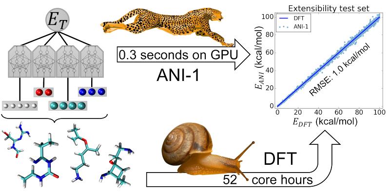 ANI-1 TOC