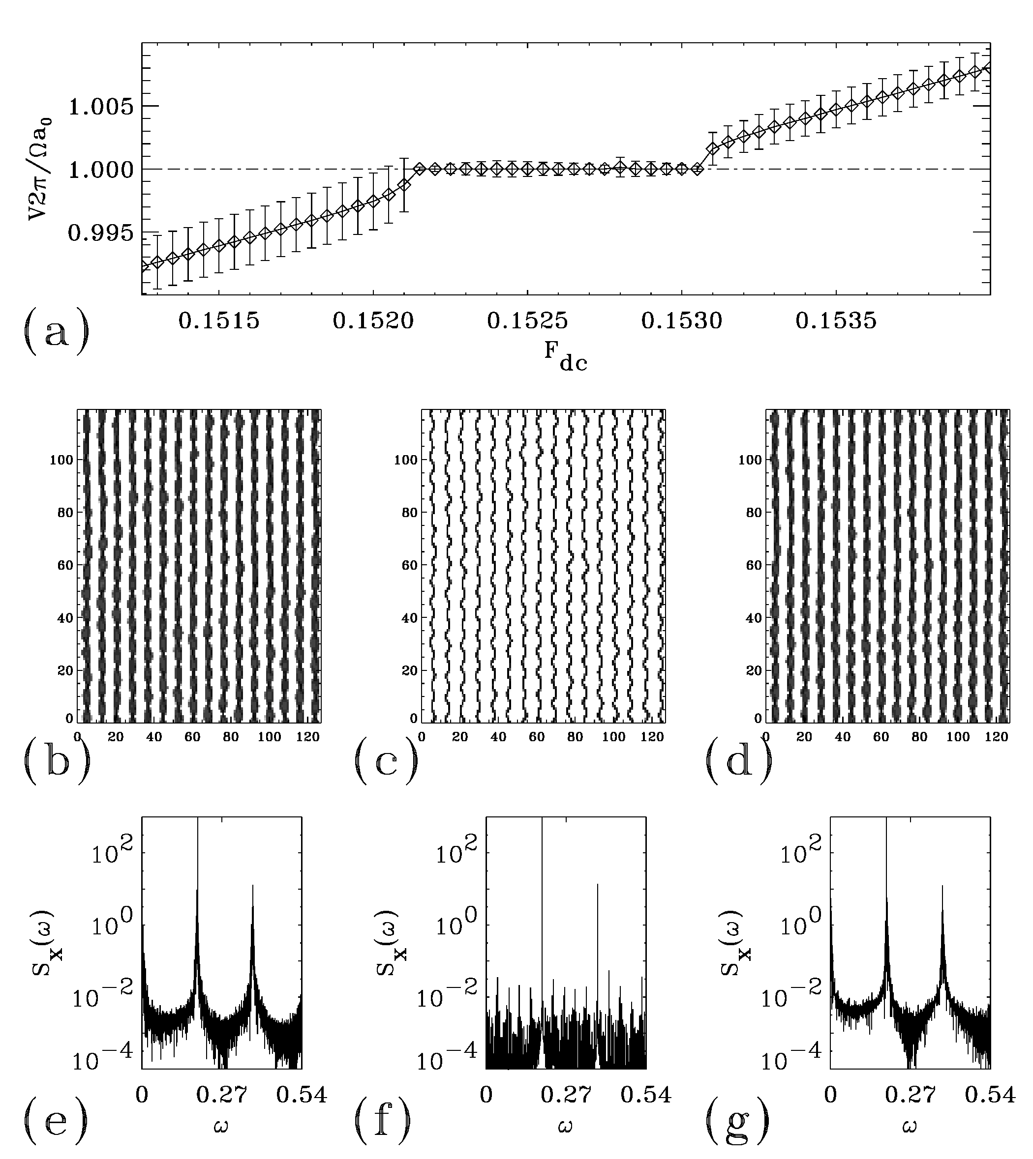 Figure 22 A Simulations Of Velocity V Vs Dc Driving Force Fdc In The Window Around Main Transverse Phase Locking Step System With Fixed Ac