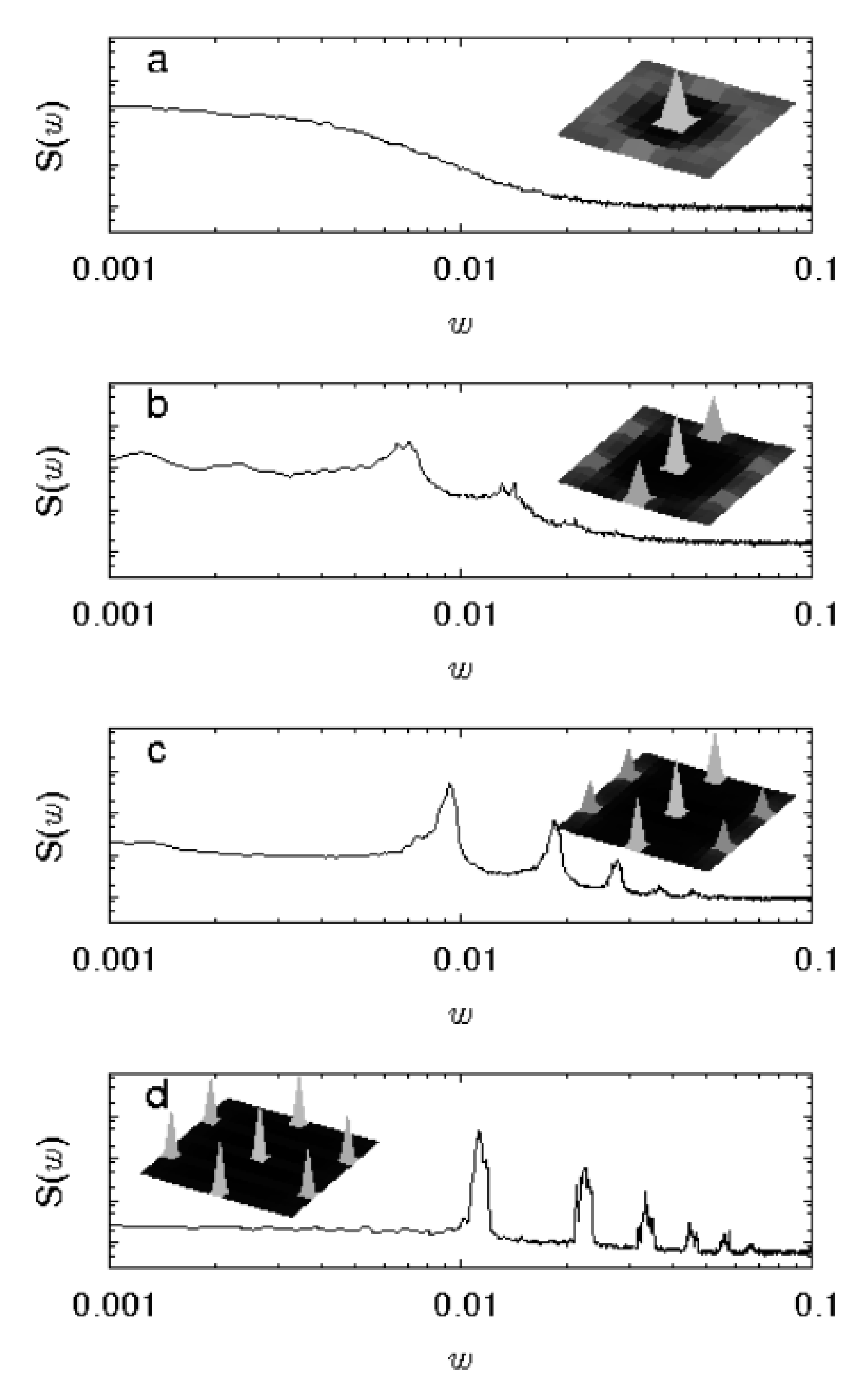 5b858f06b40e Figure 23  The vortex velocity power spectra S(ω) from simulations of a 3D  elastic line vortex model in the moving phase for increasing vortex  density