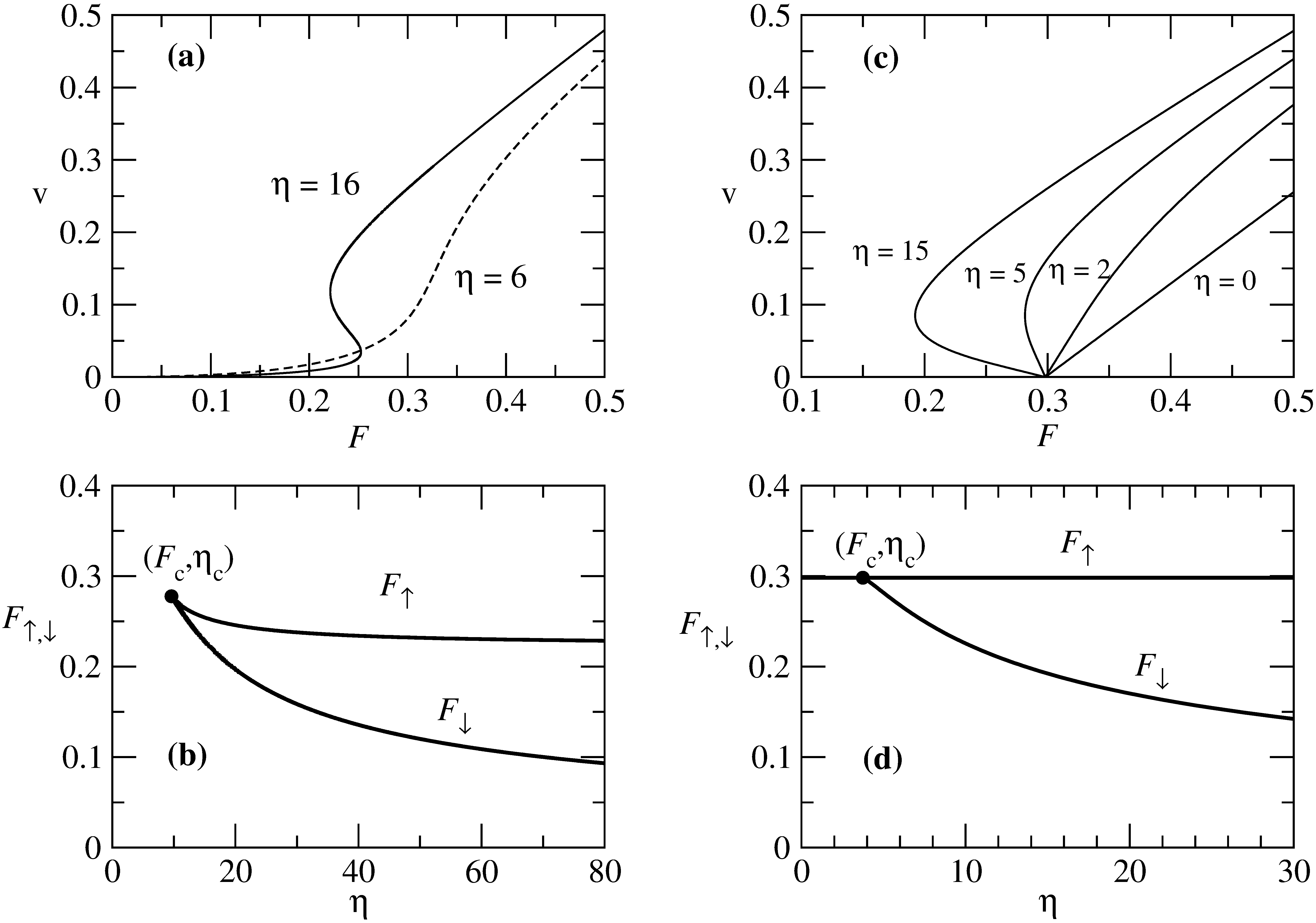 1db475d1f237 Figure 25  (a) The velocity-force response for an anisotropic model with a  random substrate